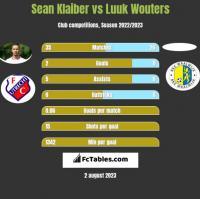 Sean Klaiber vs Luuk Wouters h2h player stats