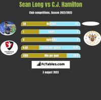 Sean Long vs C.J. Hamilton h2h player stats