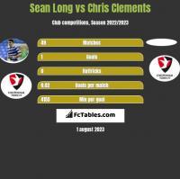 Sean Long vs Chris Clements h2h player stats