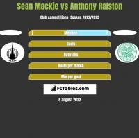Sean Mackie vs Anthony Ralston h2h player stats