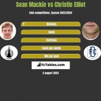 Sean Mackie vs Christie Elliot h2h player stats