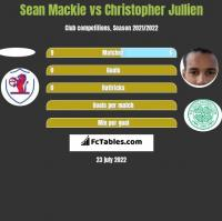 Sean Mackie vs Christopher Jullien h2h player stats