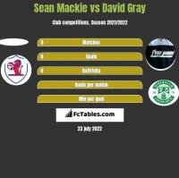 Sean Mackie vs David Gray h2h player stats