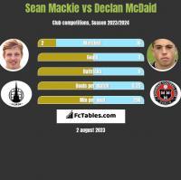Sean Mackie vs Declan McDaid h2h player stats