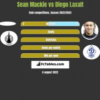 Sean Mackie vs Diego Laxalt h2h player stats
