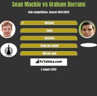 Sean Mackie vs Graham Dorrans h2h player stats