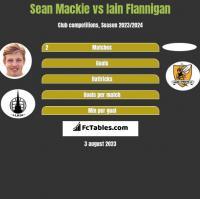 Sean Mackie vs Iain Flannigan h2h player stats