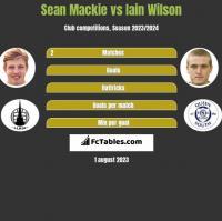 Sean Mackie vs Iain Wilson h2h player stats