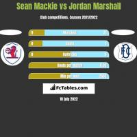 Sean Mackie vs Jordan Marshall h2h player stats