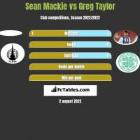 Sean Mackie vs Greg Taylor h2h player stats