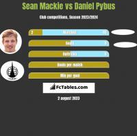 Sean Mackie vs Daniel Pybus h2h player stats
