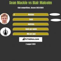 Sean Mackie vs Blair Malcolm h2h player stats