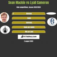 Sean Mackie vs Lyall Cameron h2h player stats