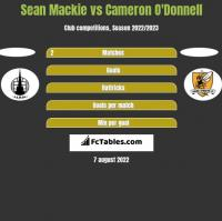 Sean Mackie vs Cameron O'Donnell h2h player stats