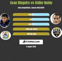 Sean Maguire vs Atdhe Nuhiu h2h player stats