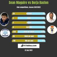 Sean Maguire vs Borja Baston h2h player stats