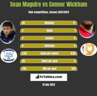 Sean Maguire vs Connor Wickham h2h player stats