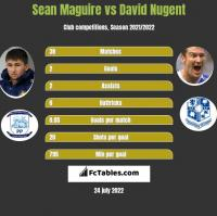 Sean Maguire vs David Nugent h2h player stats