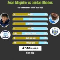 Sean Maguire vs Jordan Rhodes h2h player stats