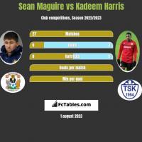 Sean Maguire vs Kadeem Harris h2h player stats