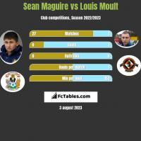 Sean Maguire vs Louis Moult h2h player stats