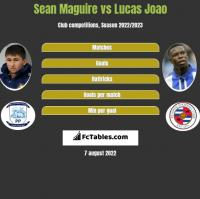 Sean Maguire vs Lucas Joao h2h player stats