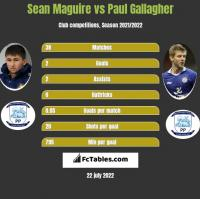 Sean Maguire vs Paul Gallagher h2h player stats