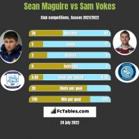 Sean Maguire vs Sam Vokes h2h player stats