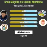 Sean Maguire vs Takumi Minamino h2h player stats