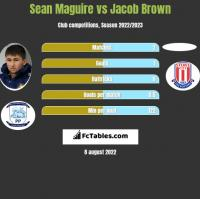 Sean Maguire vs Jacob Brown h2h player stats