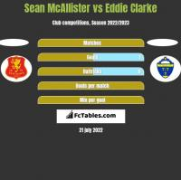 Sean McAllister vs Eddie Clarke h2h player stats