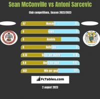 Sean McConville vs Antoni Sarcevic h2h player stats