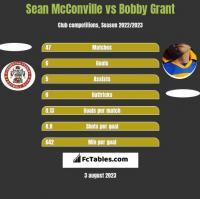 Sean McConville vs Bobby Grant h2h player stats