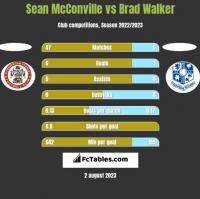 Sean McConville vs Brad Walker h2h player stats