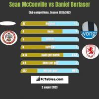 Sean McConville vs Daniel Berlaser h2h player stats