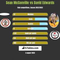 Sean McConville vs David Edwards h2h player stats