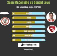 Sean McConville vs Donald Love h2h player stats