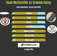 Sean McConville vs Graham Carey h2h player stats