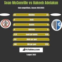 Sean McConville vs Hakeeb Adelakun h2h player stats