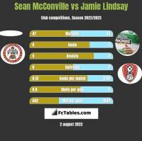 Sean McConville vs Jamie Lindsay h2h player stats
