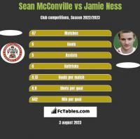 Sean McConville vs Jamie Ness h2h player stats