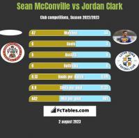 Sean McConville vs Jordan Clark h2h player stats