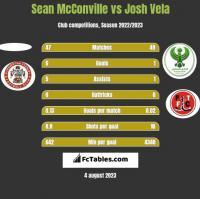 Sean McConville vs Josh Vela h2h player stats