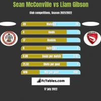 Sean McConville vs Liam Gibson h2h player stats