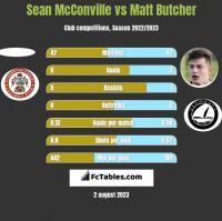 Sean McConville vs Matt Butcher h2h player stats