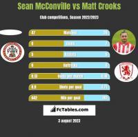 Sean McConville vs Matt Crooks h2h player stats