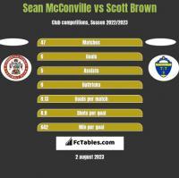 Sean McConville vs Scott Brown h2h player stats