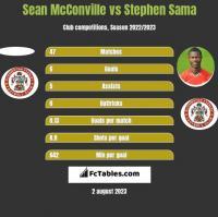 Sean McConville vs Stephen Sama h2h player stats