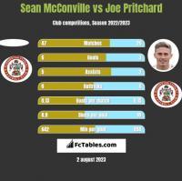 Sean McConville vs Joe Pritchard h2h player stats