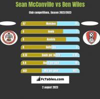 Sean McConville vs Ben Wiles h2h player stats